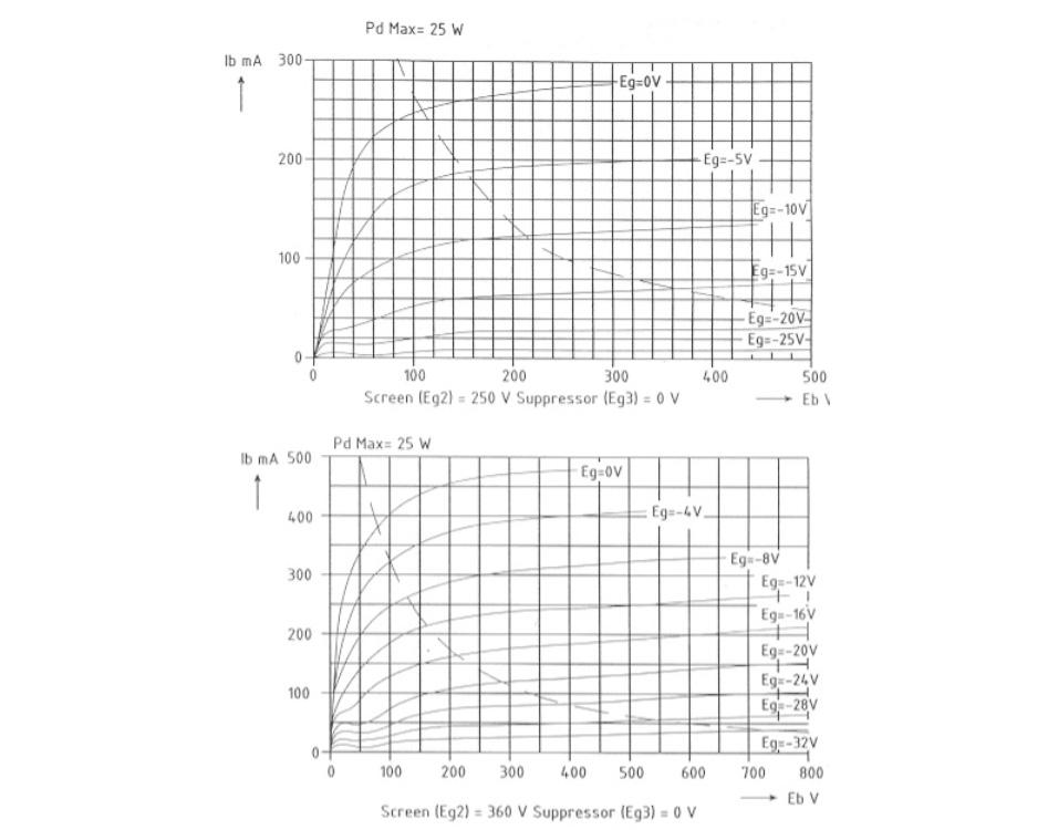 Electro Harmonix EL34 Tubes d'Amplification (Set x4 Appairés)