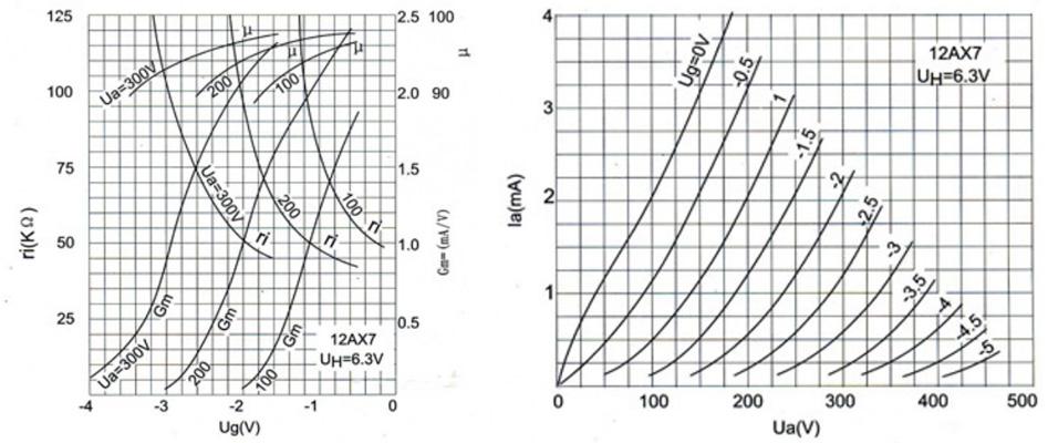 Shuguang 17AX7B / ECC83 Tube d'Amplification Haute Qualité