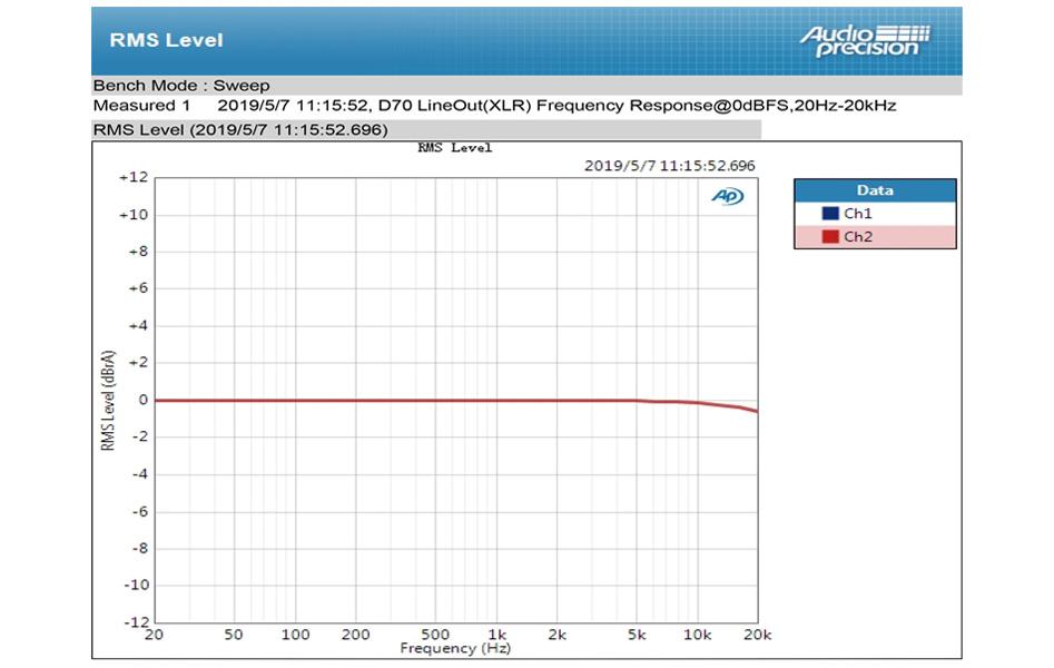 Topping D70 DAC 2x AK4497 XMOS XU208 AK4118 32bit 768kHz DSD512