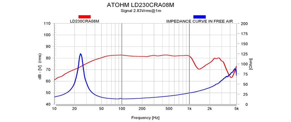 ATOHM LD230CRA08M Haut-Parleur de Grave / Subwoofer 300W 8Ω 82dB Ø23cm