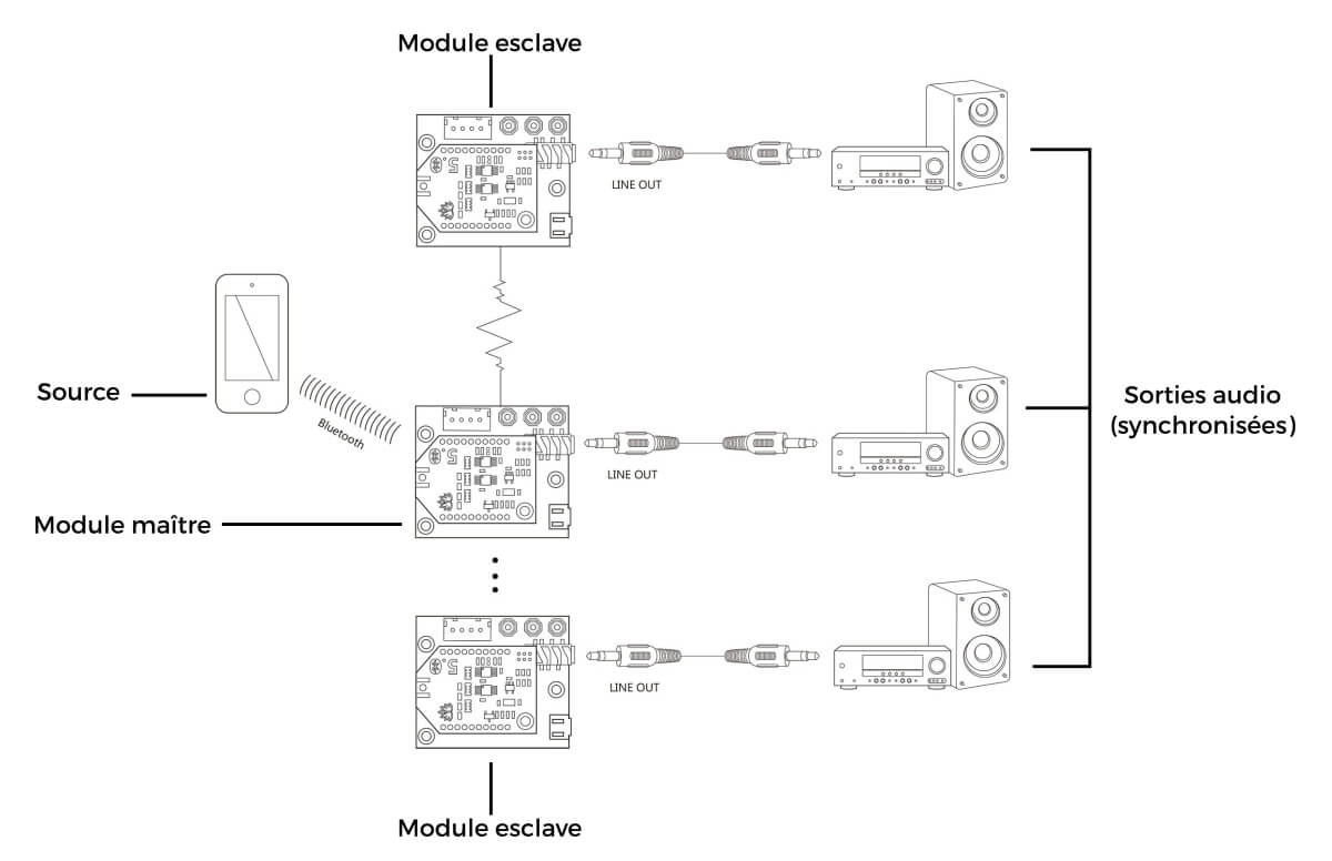 schéma illustration multipoint