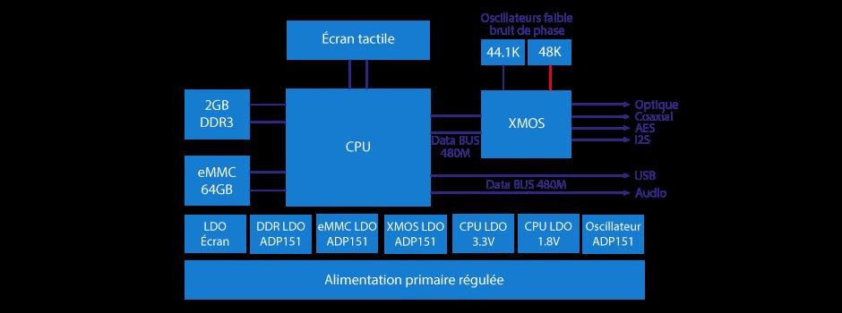 JF Digital MX-Pro Lecteur Réseau Android 7.1 Streamer WiFi RJ45 Bluetooth 32bit 768kHz DSD512