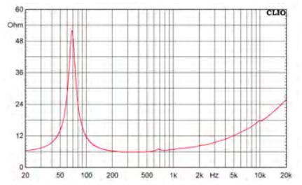 Supravox 215 Héritage Haut-Parleur de Grave / Médium 25W 8 Ohm 97.5dB 60Hz - 10kHz
