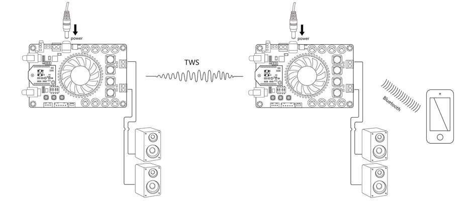 TinySine TSA7500B Module Amplificateur 2.1 Bluetooth aptX 2x100W + 200W