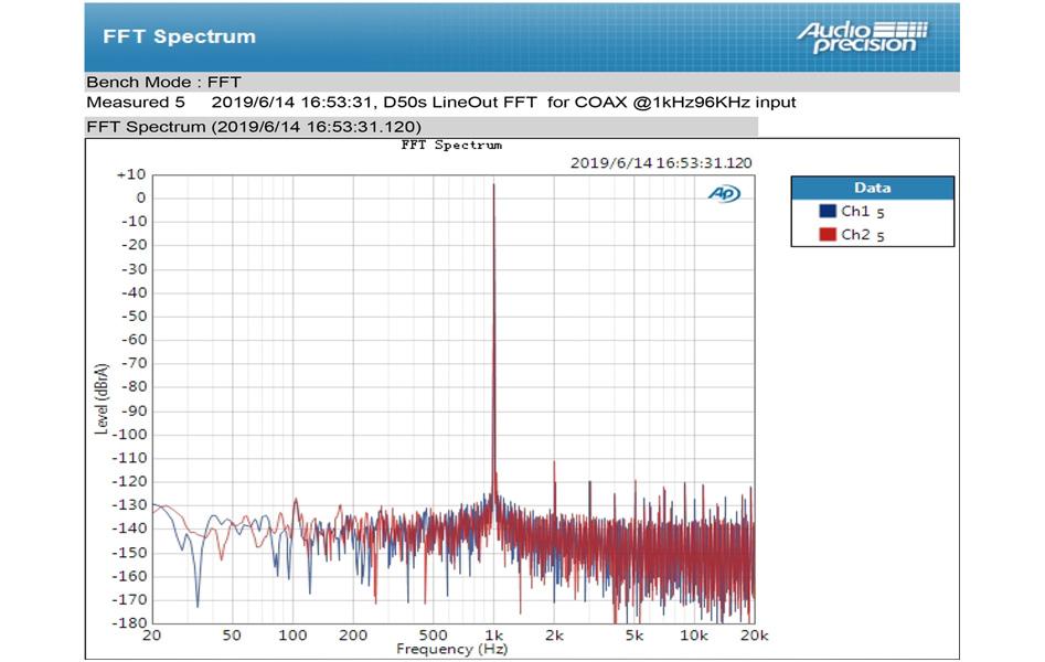 Topping D50s DAC 2x ES9038Q2M Bluetooth aptX LDAC 32bit 768kHz DSD512 XMOS U208 Noir