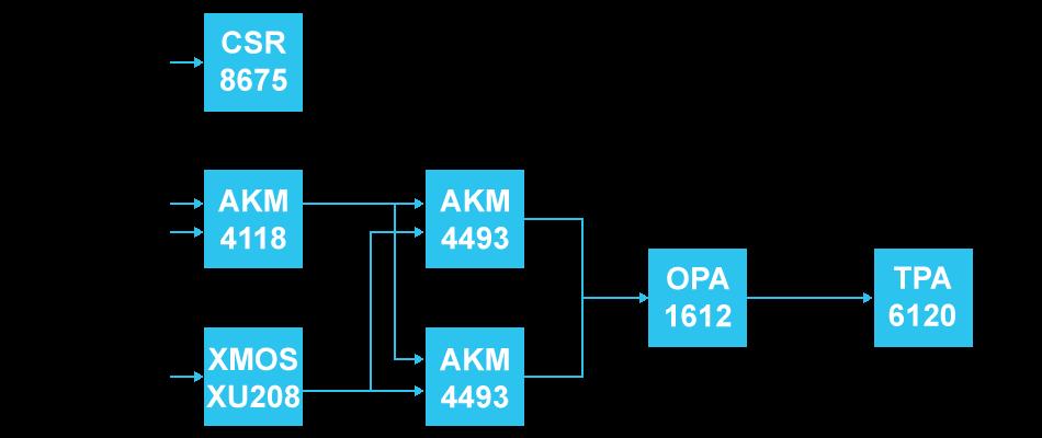 DAC 2x AK4493EQ Amplificateur Casque TPA6120A2 Bluetooth LDAC XMOS XU208 32bit 768kHz DSD512 Noir