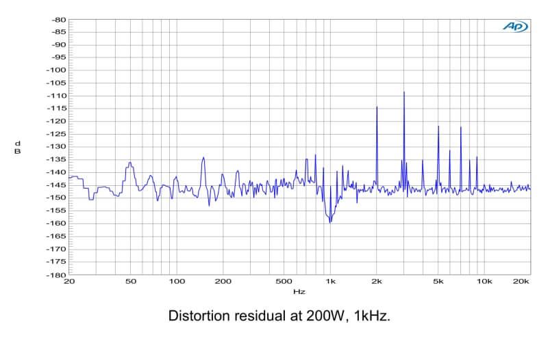 Distorsion NC hypex
