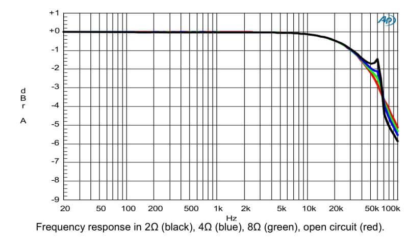 Réponse en fréquence NC 400 hypex