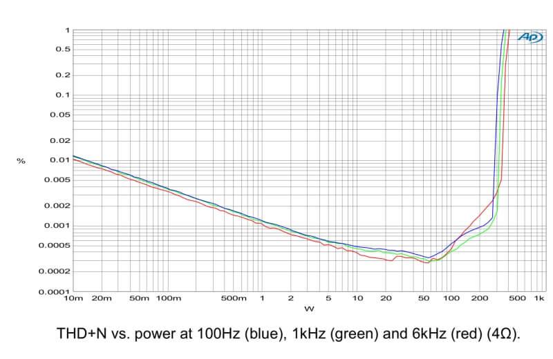 THD stat N.C.400 hypex