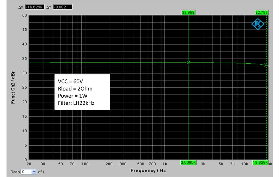 Wondom AA-AB32516 Module Amplificateur Class D T-Amp 2x 500W 4 Ohm