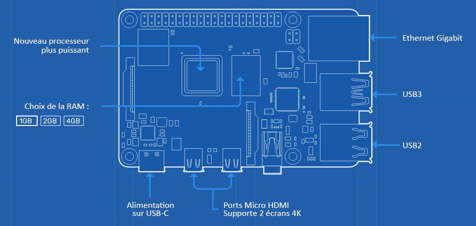 Raspberry Pi 4 Modèle B RAM 1Gb Micro HDMI Ethernet Gigabit WiFi Bluetooth 5.0 4x USB 1.5GHz