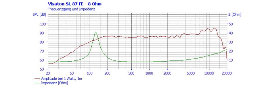 Visaton SL 87 FE Haut-Parleur Large Bande 10W 8 Ohm 87dB 75Hz - 18kHz Ø8.5cm