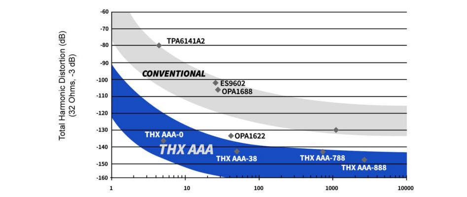 SMSL SP200 Amplificateur Casque Symétrique THX AAA-888 2x3W 32 Ohm Noir