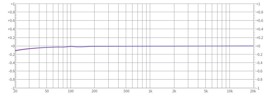 FiiO K5 Pro DAC Amplificateur Casque AK4493 XMOS XUF208 32bit 768kHz DSD512