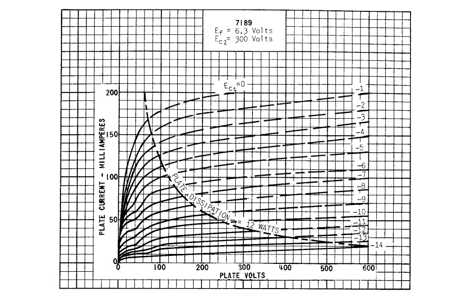 Tung-Sol 7189 Tube de puissance pentode haute qualité (EL84 / 6BQ5)