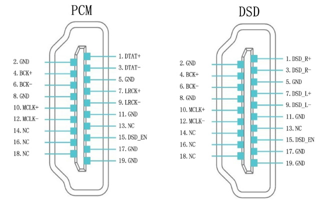Pinout I2S HDMI LVDS Interface Numérique AK4118