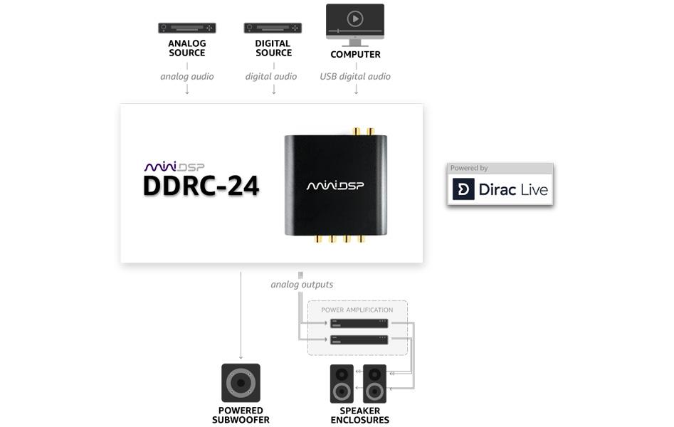 MiniDSP DDRC-24 Interface DAC Processeur DSP SHARC ADSP21489 Dirac Live