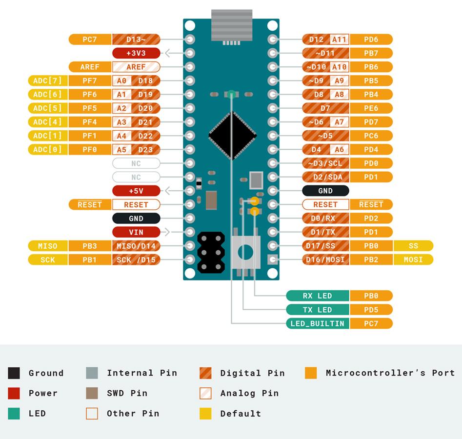 Arduino Micro Module Micro Contrôleur ATmega32U4 Micro USB I/O 20 Pins