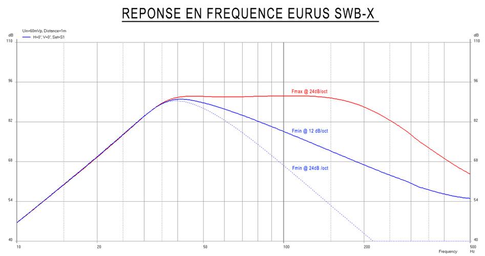Atohm Kit Eurus SWB-X Kit DIY Subwoofer Actif LD230CRA04 Module d'Amplification S250 (Unité)