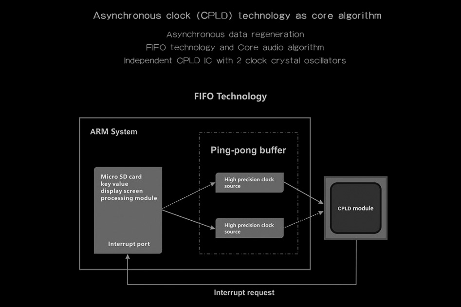 Aune X5s 6Th Anniversary Lecteur de fichiers haute définition 32bit 384kHz DSD256 CPLD Argent