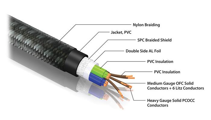 Pangea AC-14SE MKII Câble Secteur C7 Triple Blindage OCC / Cardas 3x2mm² 3m