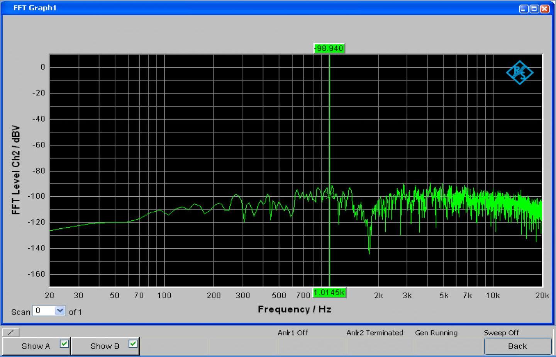 Wondom AA-AB32192 Module Amplificateur Class D TAS5630 2x300W 4Ω