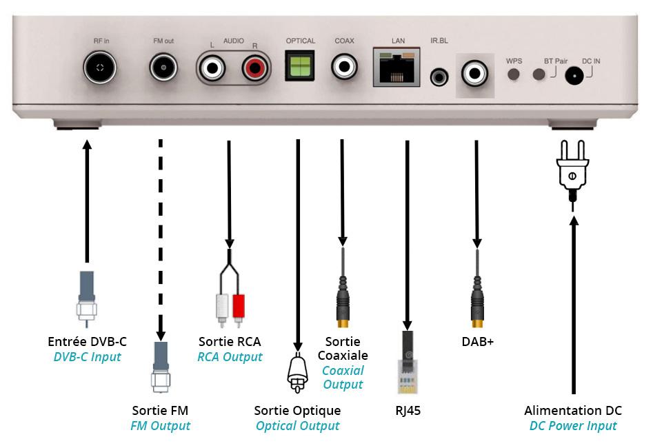 TTI SMC-1030 Lecteur Réseau Audio WiFi Bluetooth DLNA UPnP DAB+ FM