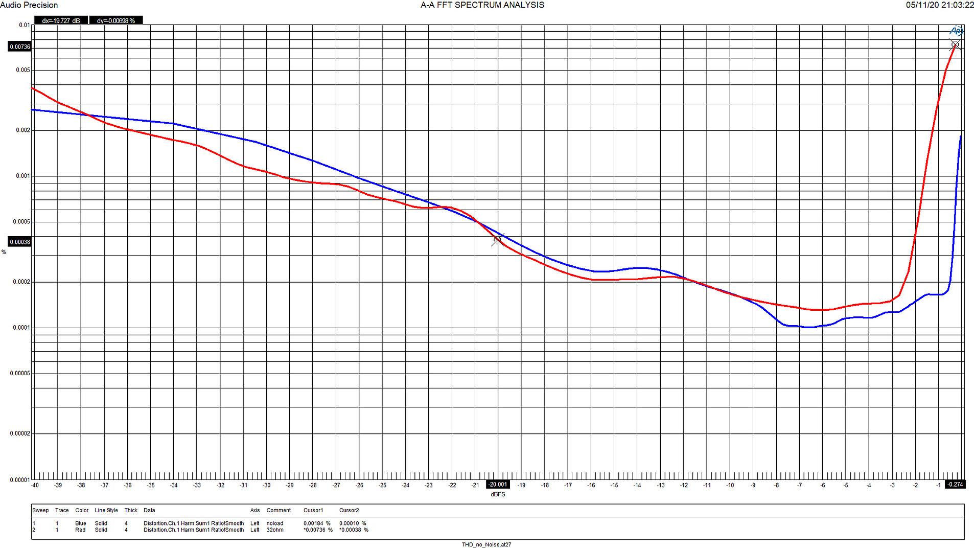 E1DA 9038SG3 DAC USB Amplificateur Casque Symétrique ES9038Q2M AD8397