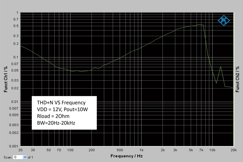 Wondom AA-JA31182 JAB2-100 Module Amplificateur Mono Class D 100W 2 Ohm Bluetooth 4.0