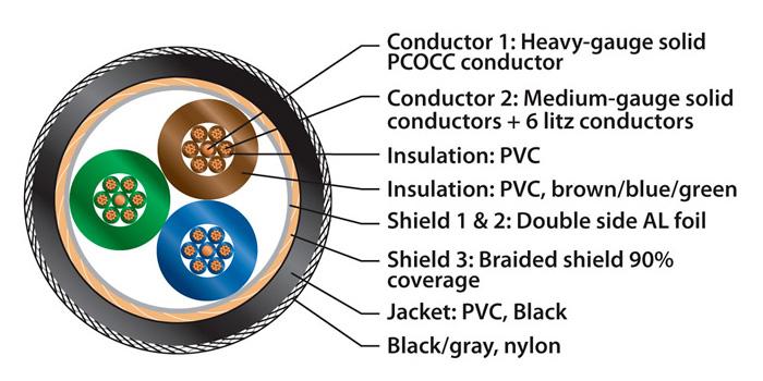 Pangea AC-14SE MKII Câble secteur triple blindage Cardas Copper / OFC 3x2mm² 1m
