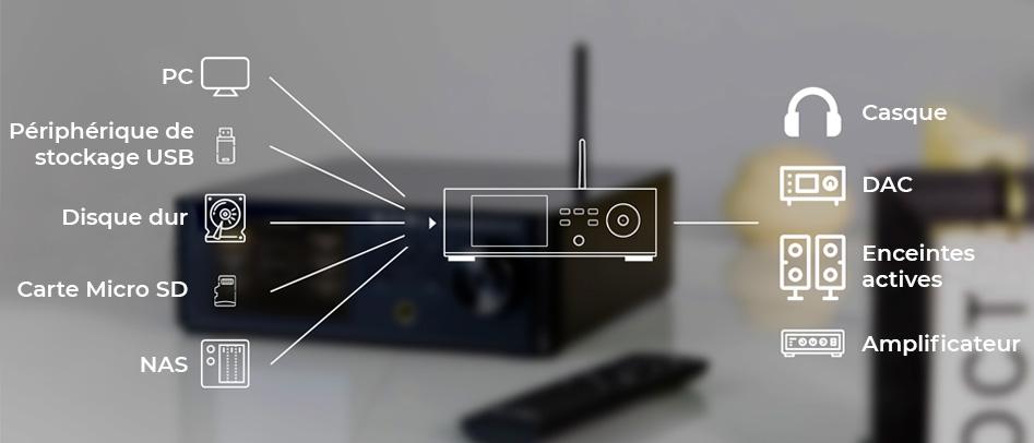SMSL DP5 Lecteur Réseau WiFi DLNA AirPlay Symétrique AES/EBU I2S
