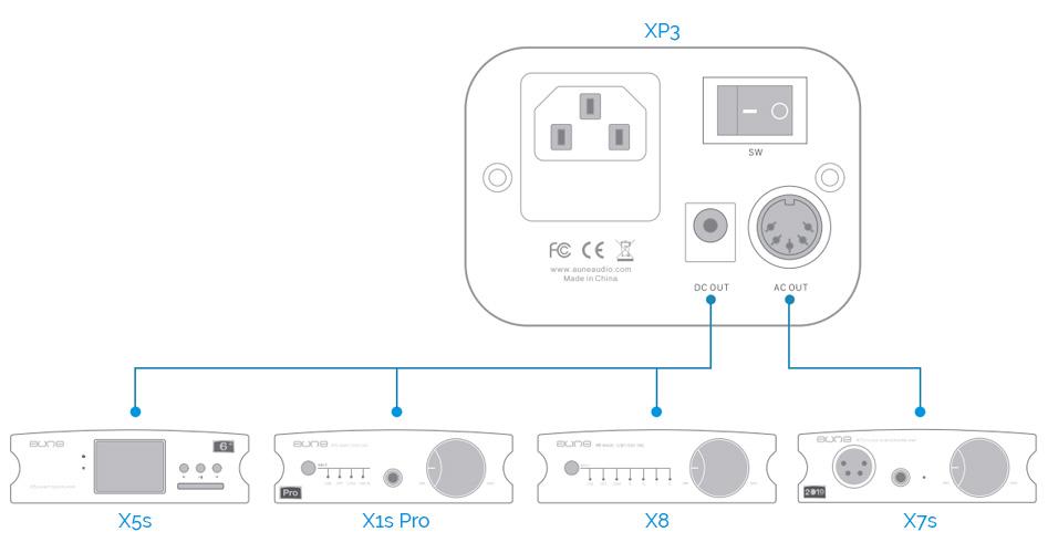 AUNE XP3 Alimentation Linéaire 9V DC / AC 1A pour Aune X1s Pro / X8 / T1s / X5s / X7s / T1se Noir