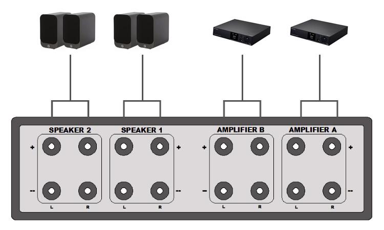 Sélecteur audio 2 vers 2 réversible pour enceintes / amplificateurs noir