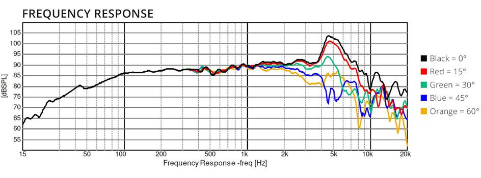 Dayton Audio Epique E160CF-8 Haut-Parleur de Grave Fibre de Carbone 100W 8 Ohm 89dB 50Hz - 8000Hz Ø13.3cm