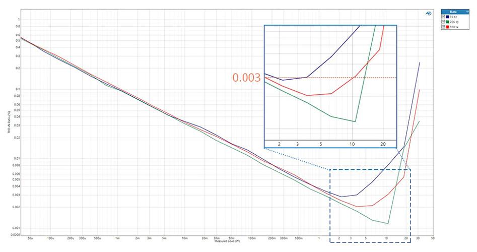 Loxjie A30 Amplificateur Class D Infineon MA12070 Bluetooth 5.0 2x80W 4 Ohm