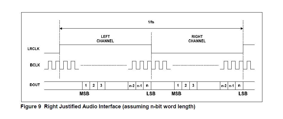 Module ADC Stéréo WM8782 I2S 24bit 192kHz