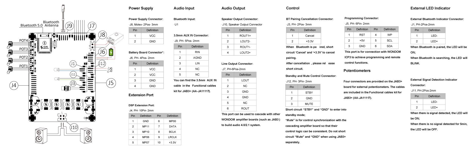 Wondom JAB3+ Module Amplificateur Class D Bluetooth 5.0 DSP ADAU1701 2x50W 4 Ohm