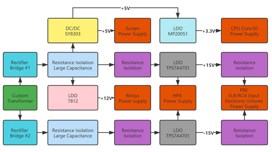 Soncoz SGA1 Amplificateur Casque Préamplificateur Symétrique