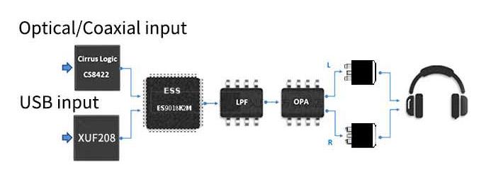 xDuoo XD-05 V2 Basic Amplificateur Casque DAC Portable ES9018K2M XMOS 32bit 384kHz DSD256