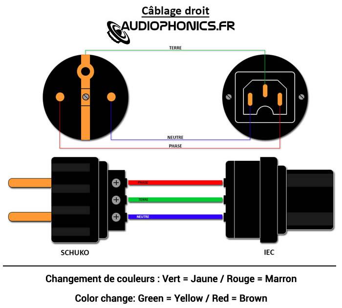 Schéma câblage câble secteur