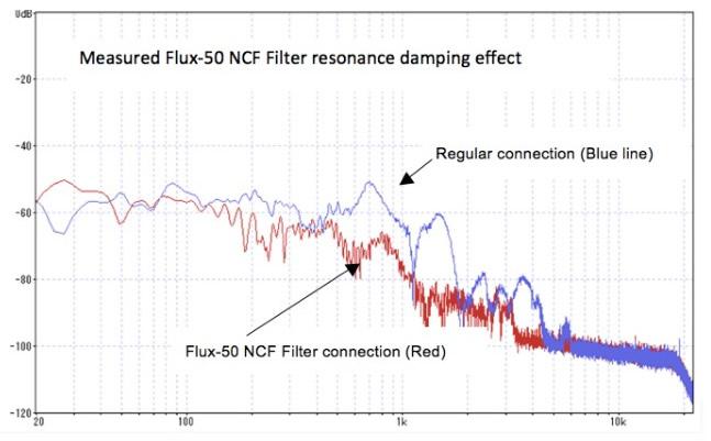 FURUTECH Flux-50 NCF Filtre secteur EMI AC-1501 (R) Plaqué Rhodium