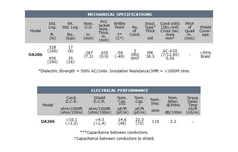 Canare DA206 câble AES/EBU Caractéristiques