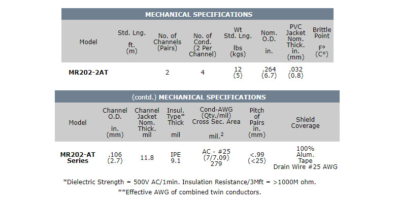 Caractéristiques Canare MR202-2AT