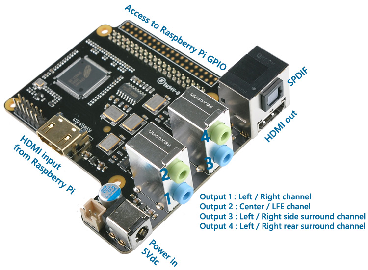 DAC 7.1Ch pour Raspberry
